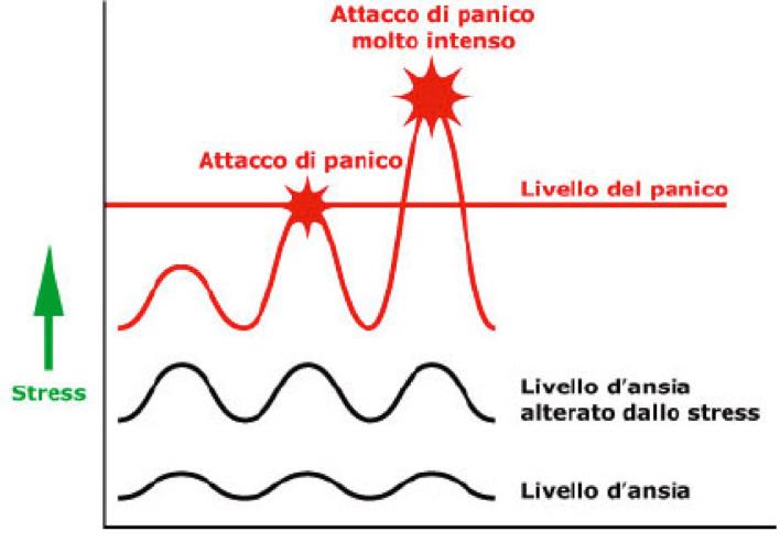 Attacchi di panico - Psicologa Psicoterapeuta Bergamo - Simona Camrinati